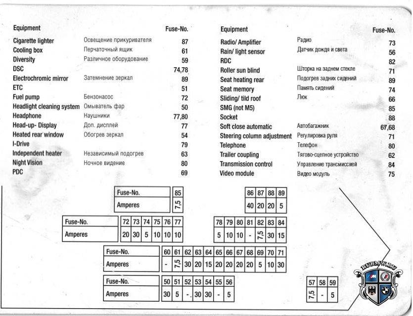 Схема предохранителей бмв е60